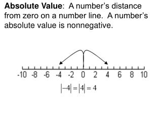 Absolute Value:  A number s distance from zero on a number line.  A number s absolute value is nonnegative.