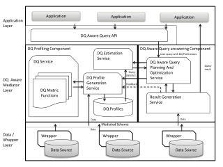DQ Profiling  Component