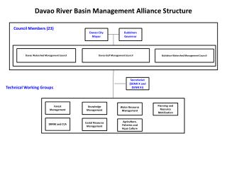 Davao River Basin Management Alliance Structure