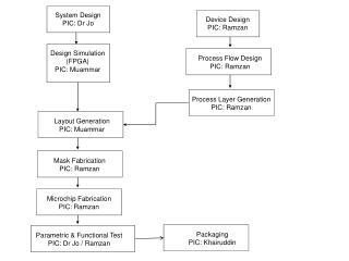 Device Design PIC: Ramzan
