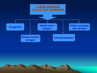 UNSUR SERAPAN DALAM BHS INDONESIA