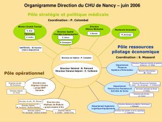 Organigramme Direction du CHU de Nancy – juin 2006
