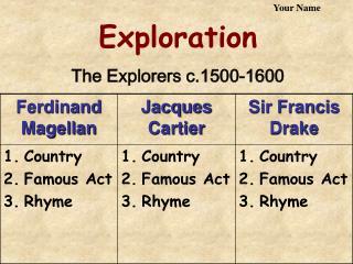 Exploration The Explorers c.1500-1600
