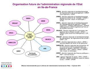 Organisation future de l'administration régionale de l'Etat en Ile-de-France