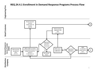 REQ.24.4.1 Enrollment in Demand Response Programs Process Flow