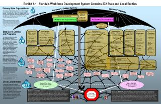 Exhibit 1-1:  Florida s Workforce Development System Contains 272 State and Local Entities