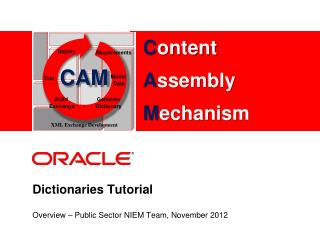 Dictionaries Tutorial