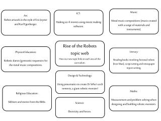 Rise of the Robots topic web How our new topic links to each area of the curriculum.