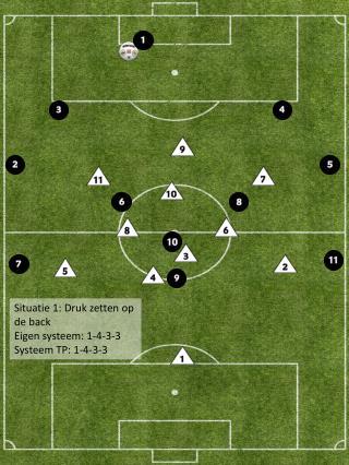Situatie 1:  Druk zetten op de back Eigen systeem: 1-4-3-3 Systeem TP: 1-4-3-3