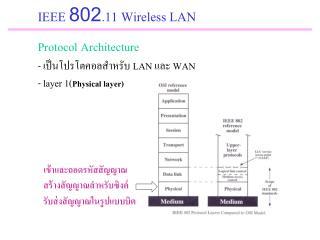 IEEE 802.11 Wireless LAN Protocol Architecture -  เป็นโปรโตคอลสำหรับ  LAN  และ  WAN