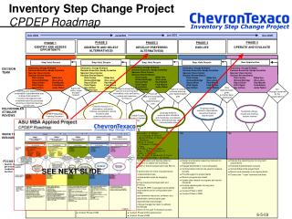 Inventory Step Change Project CPDEP Roadmap