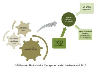 DLSU Disaster Risk Reduction Management and Action Framework 2010