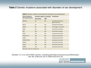 Table 2  Genetic mutations associated with disorders of sex development