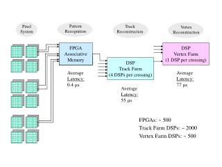FPGA Associative Memory