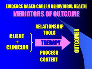 EVIDENCE BASED CARE IN BEHAVIORAL HEALTH