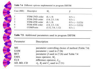 Implicit Scheme - DIFIM