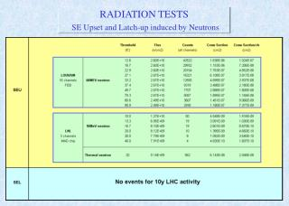 RADIATION TESTS  SE Upset and Latch-up induced by Neutrons