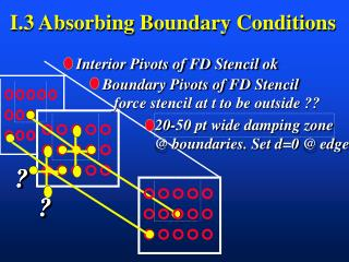 I.3 Absorbing Boundary Conditions