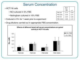 Serum Concentration