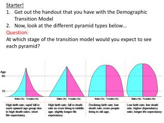 Starter! Get out the handout that you have with the Demographic Transition Model