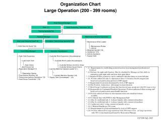 Organization Chart Large Operation 200 - 399 rooms