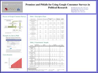 Promises and Pitfalls for Using Google Consumer Surveys in Political Research