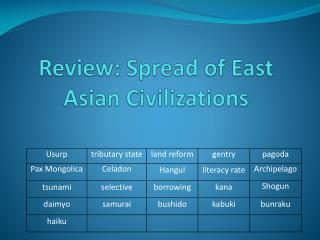 Review: Spread of East Asian Civilizations