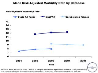 Mean Risk-Adjusted Morbidity Rate by Database