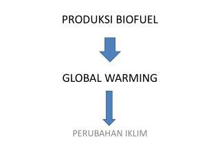 PRODUKSI BIOFUEL GLOBAL WARMING