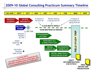2009-10 Global Consulting Practicum Summary Timeline