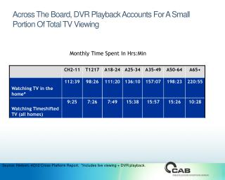 Across The Board, DVR Playback Accounts For A Small Portion Of Total TV Viewing