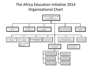 The Africa Education Initiative 2014 Organizational Chart