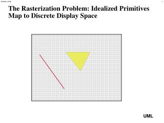 The Rasterization Problem: Idealized Primitives Map to Discrete Display Space
