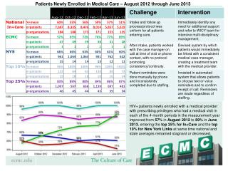 Patients Newly Enrolled in Medical Care – August 2012 through June 2013