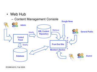 Web Hub Content Management Console