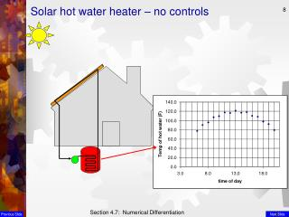 Solar hot water heater – no controls