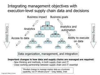 Integrating management objectives with execution-level supply chain data and decisions