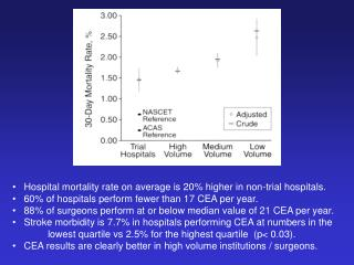 Hospital mortality rate on average is 20% higher in non-trial hospitals.