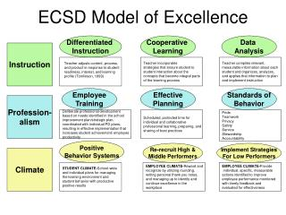 ECSD Model of Excellence