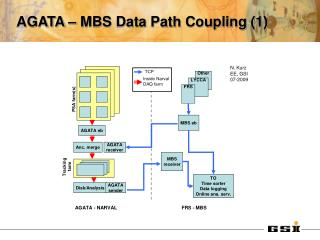 AGATA – MBS Data Path Coupling (1)