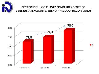 GESTION DE HUGO CHAVEZ COMO PRESIDENTE DE VENEZUELA (EXCELENTE, BUENO Y REGULAR HACIA BUENO)