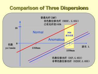Comparison of Three Dispersions
