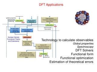 DFT Applications