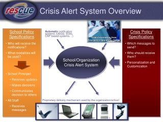 Crisis Alert System Overview