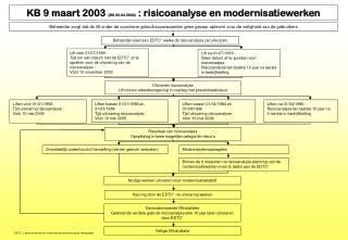 KB 9 maart 2003  (BS 30.04.2003)  : risicoanalyse en modernisatiewerken