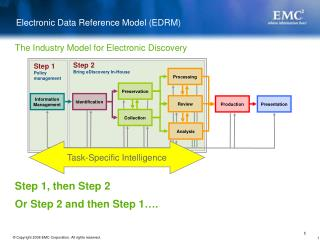 Electronic Data Reference Model (EDRM)