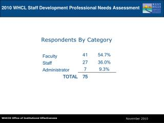 2010 WHCL Staff Development Professional Needs Assessment