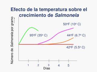 Efecto de la temperatura sobre el crecimiento de Salmonela