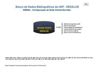 SIBiNet - Configuração da Rede Cliente/Servidor