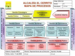 ALCALDÍA EL CERRITO  MAPA DE PROCESOS